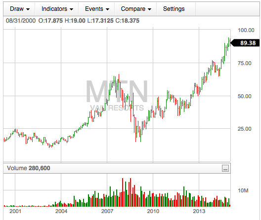 10 year MTN stock quote